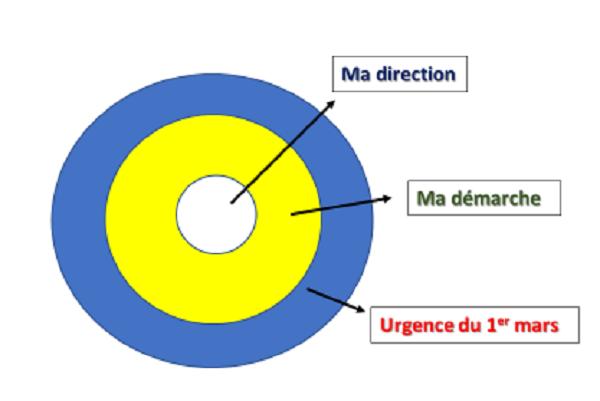 3 cercles pour expliquer l'urgence du 1er mars